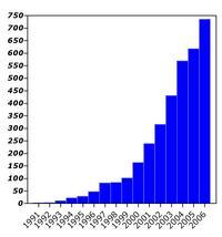 HIF-paper-number_graph.jpg